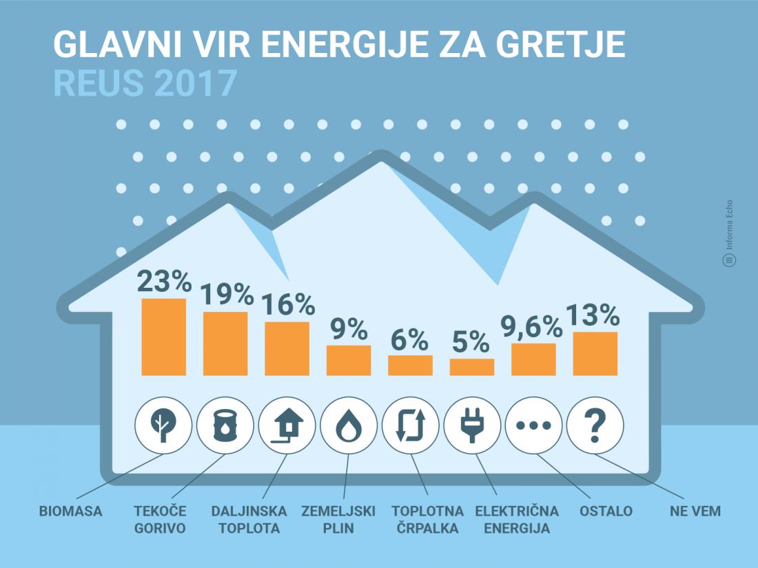 Takšni so deleži virov, ki jih slovenska gospodinjstva uporabljajo za ogrevanje. Foto: REUS