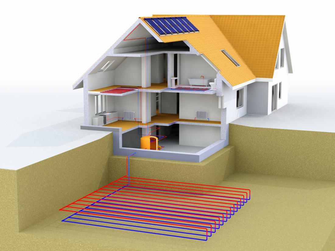 Shema hiše, ki ima pod površjem zemlje horizontalne kolektorje za TČ zemlja/voda. Na strehi so tudi solarni kolektorji.