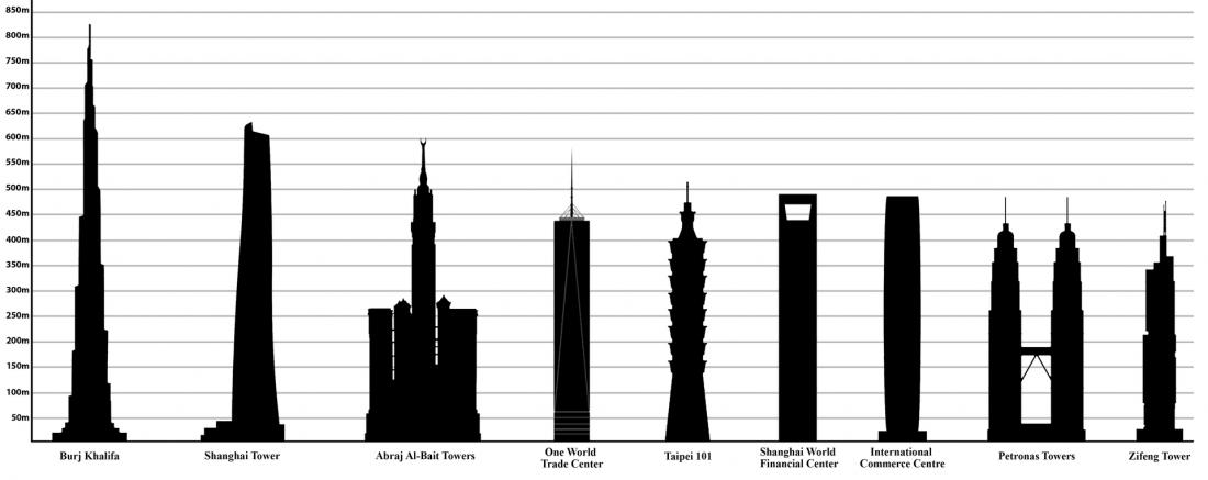 Najvišji kitajski nebotičnik po višini prekaša le dubajski Burj Khalifa. Foto: Wikimedia Commons
